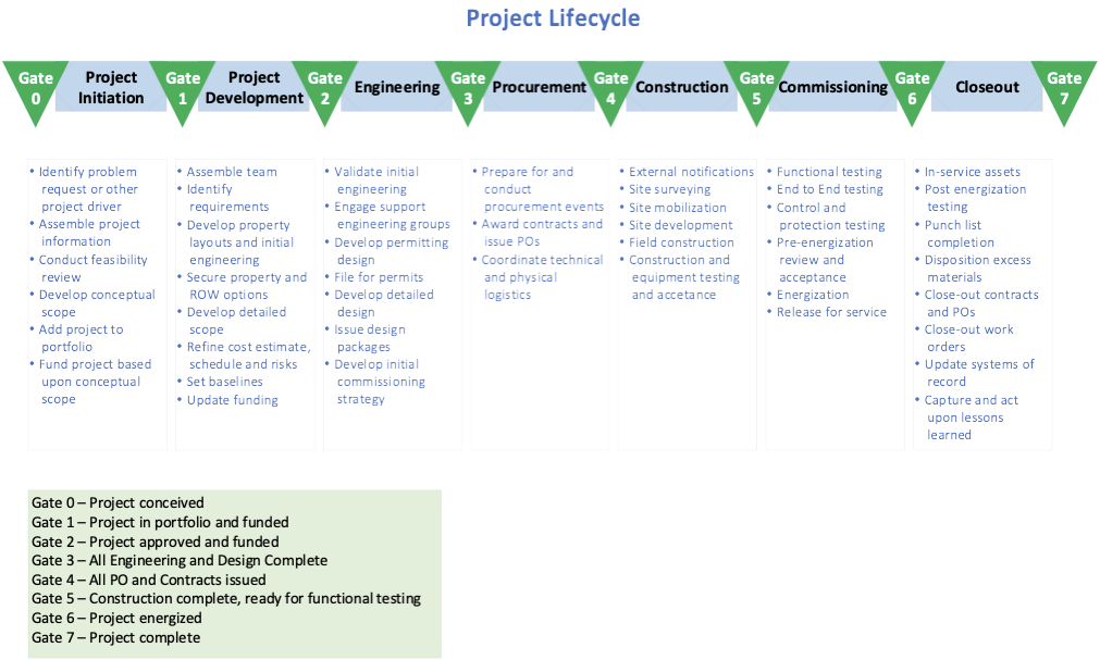 Project Lifestyle