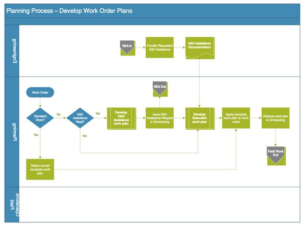 planning process develop work order plans